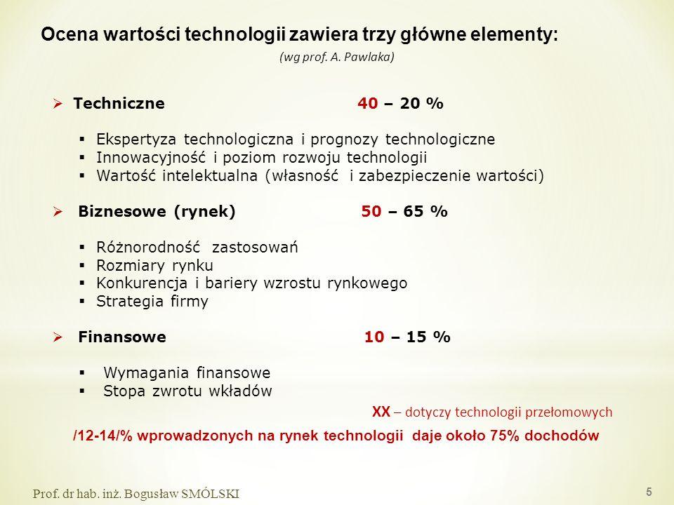 (wg prof. A. Pawlaka) Techniczne 40 – 20 % Ekspertyza technologiczna i prognozy technologiczne Innowacyjność i poziom rozwoju technologii Wartość inte