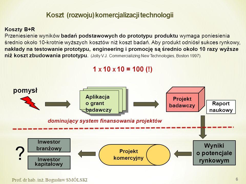 Koszt (rozwoju) komercjalizacji technologii Koszty B+R Przeniesienie wyników badań podstawowych do prototypu produktu wymaga poniesienia średnio około