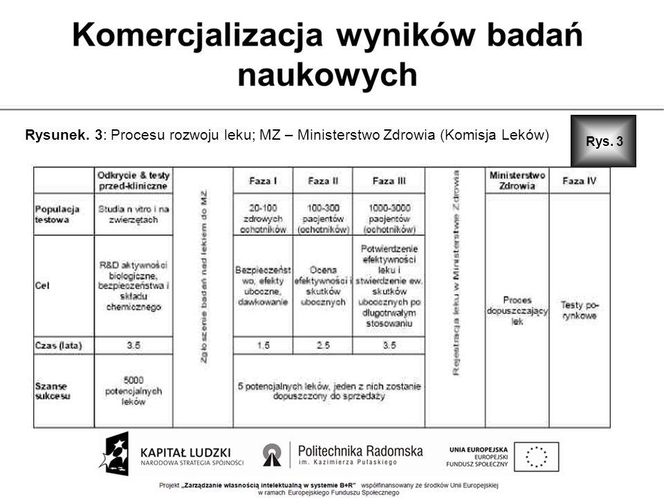 Rysunek. 3: Procesu rozwoju leku; MZ – Ministerstwo Zdrowia (Komisja Leków) Rys. 3