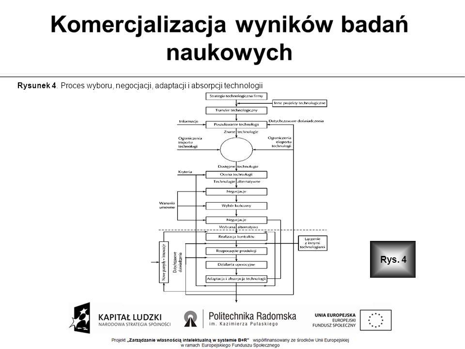 Rysunek 4. Proces wyboru, negocjacji, adaptacji i absorpcji technologii Rys. 4