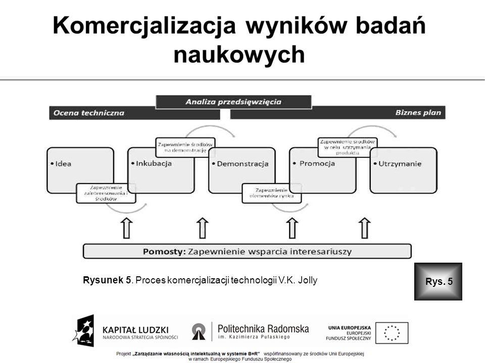 Rysunek 5. Proces komercjalizacji technologii V.K. Jolly Rys. 5