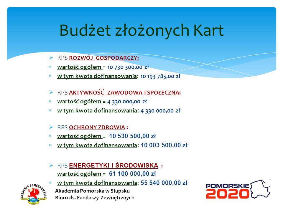 RPS ROZWÓJ GOSPODARCZY: wartość ogółem = 10 730 300,00 zł w tym kwota dofinansowania : 10 193 785,00 zł RPS AKTYWNOŚĆ ZAWODOWA I SPOŁECZNA: wartość og