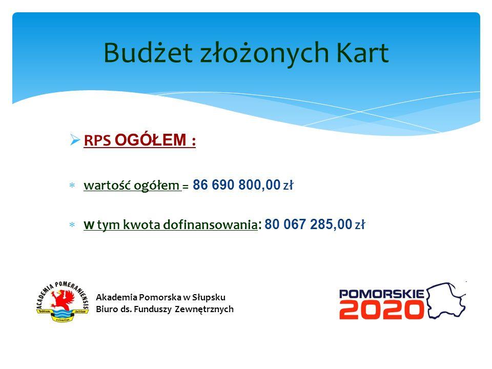 RPS OGÓŁEM : wartość ogółem = 86 690 800,00 zł w tym kwota dofinansowania : 80 067 285,00 zł Budżet złożonych Kart Akademia Pomorska w Słupsku Biuro d
