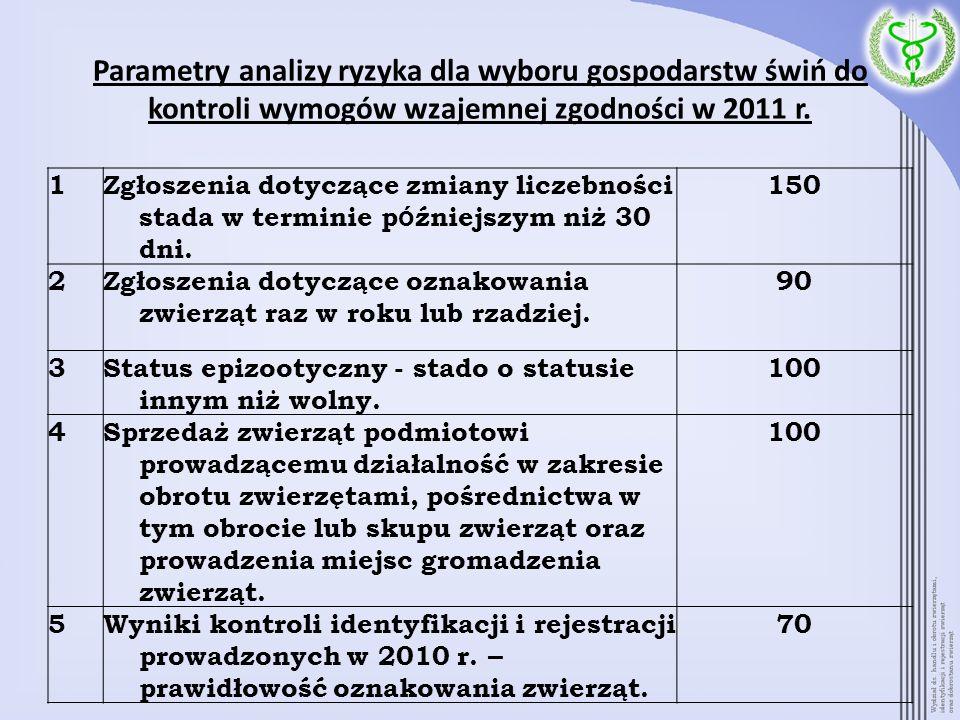 Parametry analizy ryzyka dla wyboru gospodarstw świń do kontroli wymogów wzajemnej zgodności w 2011 r. 1Zgłoszenia dotyczące zmiany liczebności stada