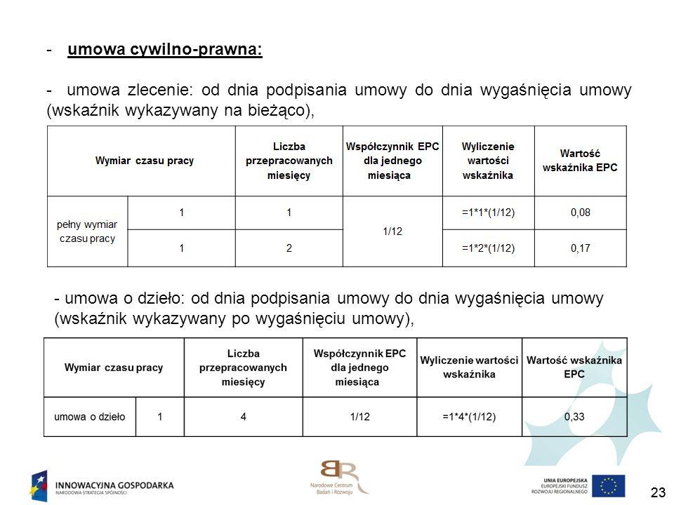 23 -umowa cywilno-prawna: - umowa zlecenie: od dnia podpisania umowy do dnia wygaśnięcia umowy (wskaźnik wykazywany na bieżąco), - umowa o dzieło: od