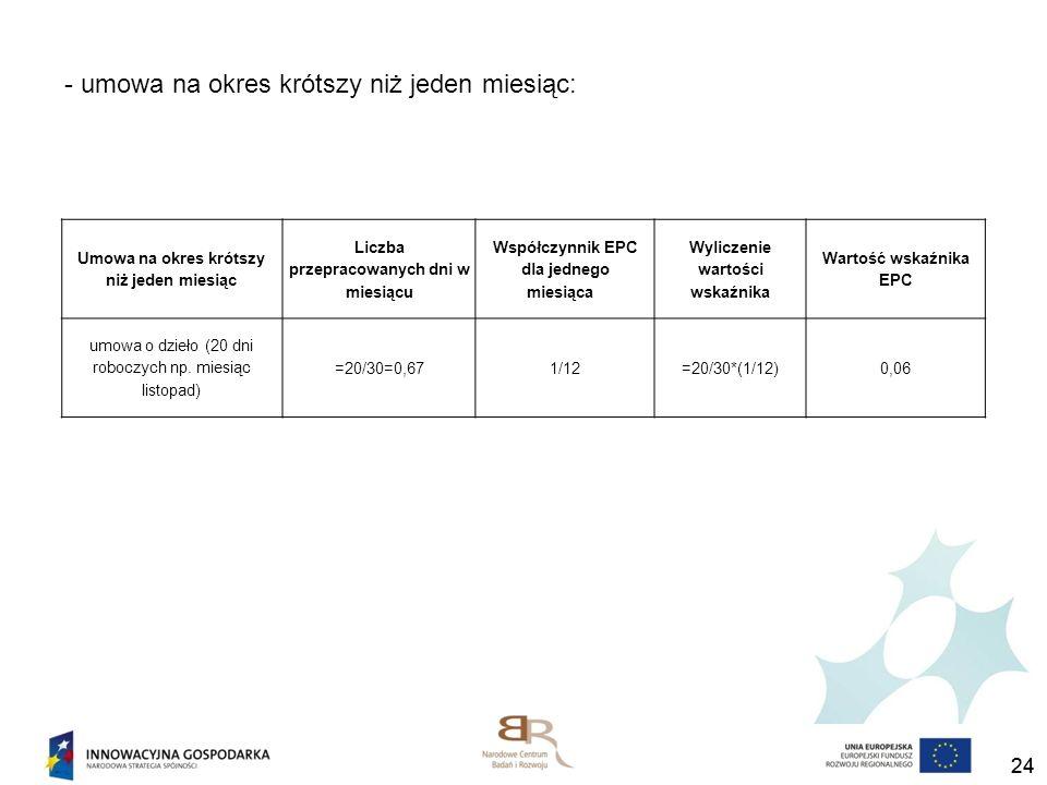 24 - umowa na okres krótszy niż jeden miesiąc: Umowa na okres krótszy niż jeden miesiąc Liczba przepracowanych dni w miesiącu Współczynnik EPC dla jed