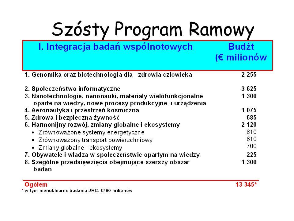 Szósty Program Ramowy