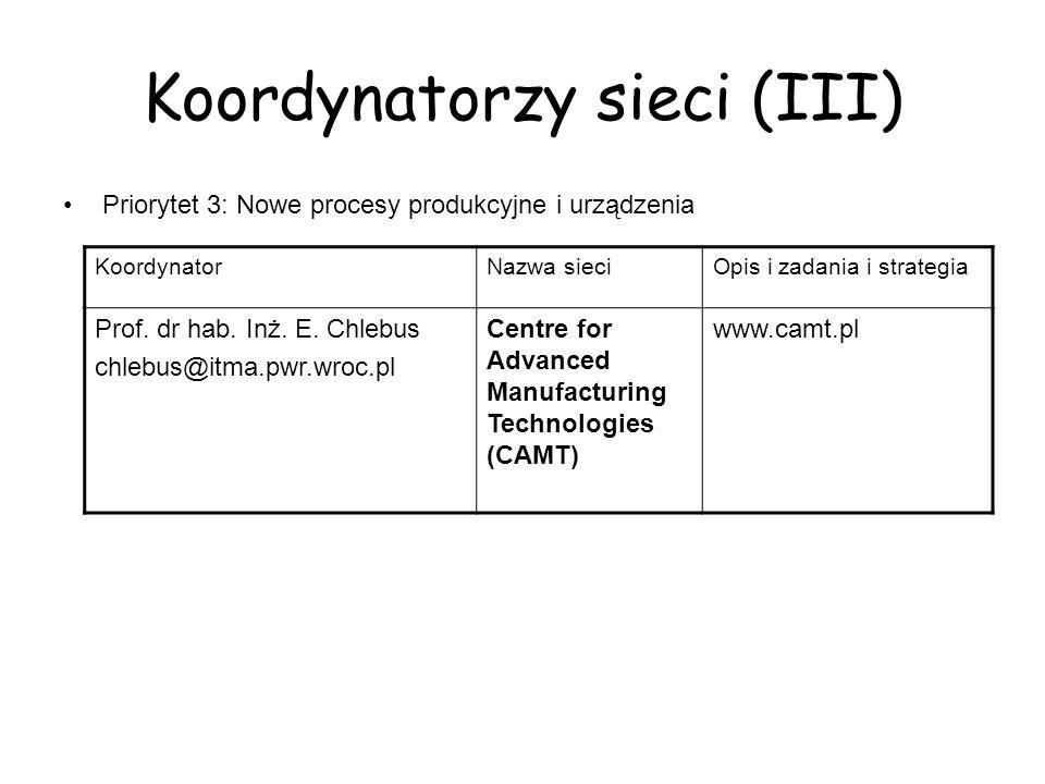 Koordynatorzy sieci (III) Priorytet 3: Nowe procesy produkcyjne i urządzenia KoordynatorNazwa sieciOpis i zadania i strategia Prof.
