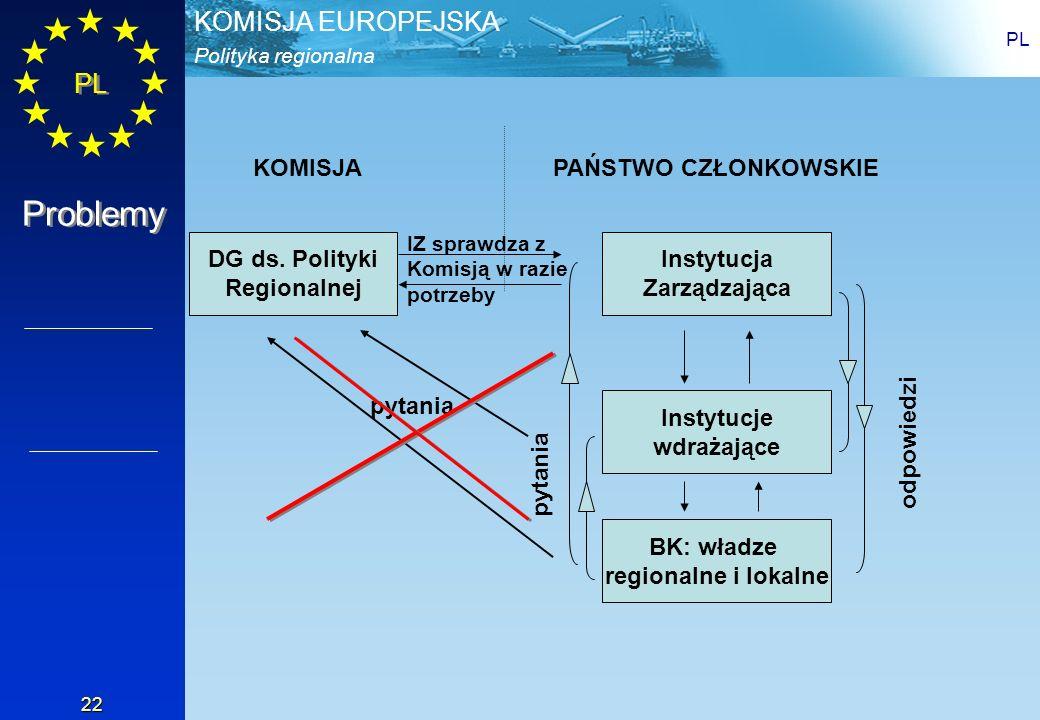 Polityka regionalna KOMISJA EUROPEJSKA PL 22 DG ds. Polityki Regionalnej Instytucja Zarządzająca Instytucje wdrażające BK: władze regionalne i lokalne
