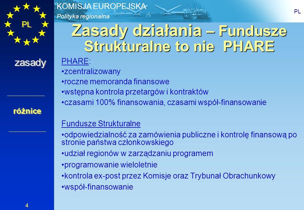 Polityka regionalna KOMISJA EUROPEJSKA PL 4 Zasady działania – Fundusze Strukturalne to nie PHARE PHARE: zcentralizowany roczne memoranda finansowe ws