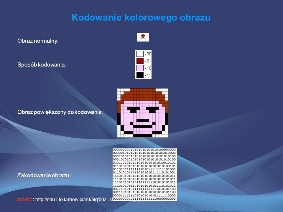 Kodowanie kolorowego obrazu Obraz normalny: Sposób kodowania: Obraz powiększony do kodowania: Zakodowanie obrazu: źródło: http://edu.i-lo.tarnow.pl/in