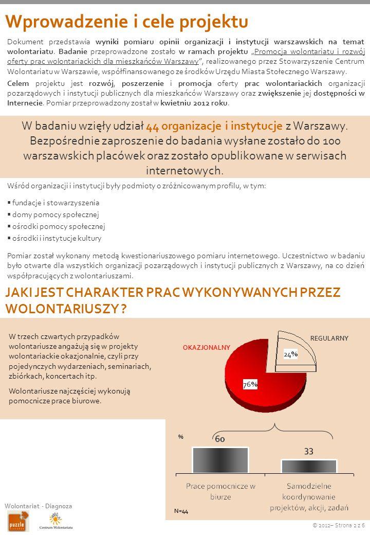 © 2012– Strona 3 z 6 Wolontariat - Diagnoza 64% organizacji i instytucji ubezpiecza wolontariuszy w zakresie ubezpieczenia od NNW, a 20% ubezpiecza ich w szerszym niż obowiązkowy zakresie (ubezpieczenie OC, ubezpieczenie zdrowotne) ILE CZASU POŚWIĘCAJĄ WOLONTARIUSZE NA WSPARCIE ORGANIZACJI / INSTYTUCJI.