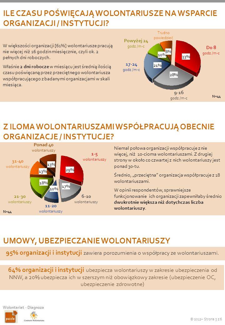 © 2012– Strona 3 z 6 Wolontariat - Diagnoza 64% organizacji i instytucji ubezpiecza wolontariuszy w zakresie ubezpieczenia od NNW, a 20% ubezpiecza ic