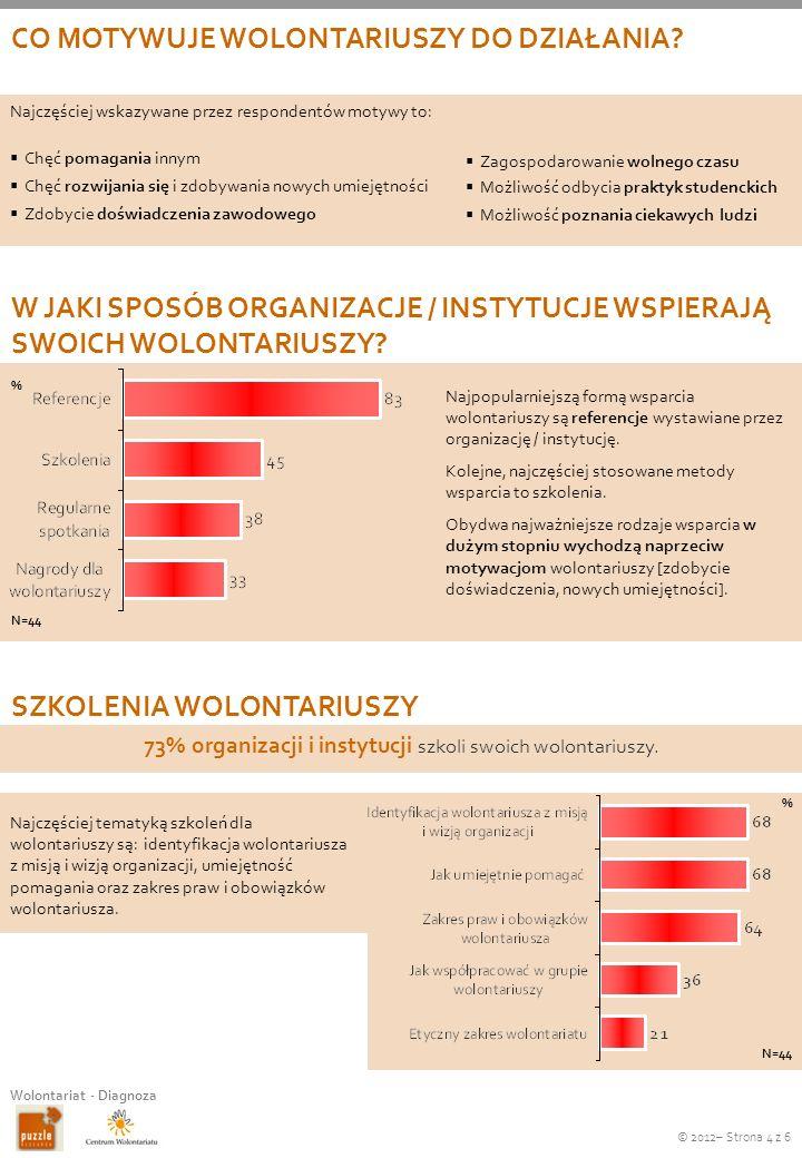 © 2012– Strona 5 z 6 Wolontariat - Diagnoza KOORDYNATORZY WOLONTARIATU W ORGANIZACJACH Najczęściej tematyką szkoleń dla koordynatorów są: prawne aspekty współpracy z wolontariuszami, komunikacja z wolontariuszami oraz ich rekrutacja.