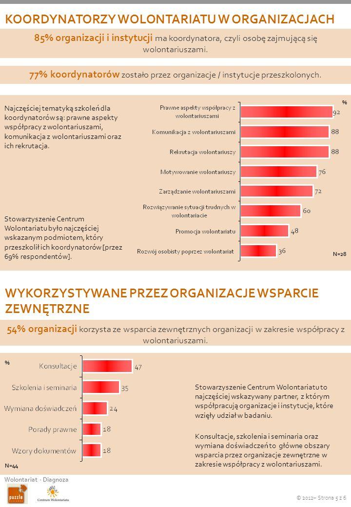 © 2012– Strona 5 z 6 Wolontariat - Diagnoza KOORDYNATORZY WOLONTARIATU W ORGANIZACJACH Najczęściej tematyką szkoleń dla koordynatorów są: prawne aspek