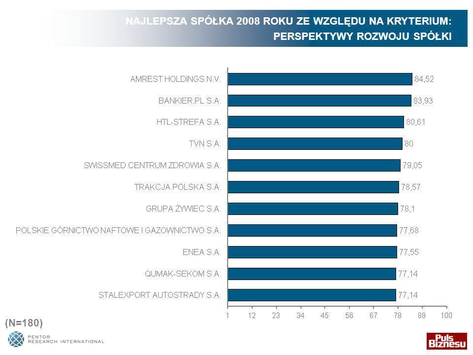 NAJLEPSZA SPÓŁKA 2008 ROKU ZE WZGLĘDU NA KRYTERIUM: PERSPEKTYWY ROZWOJU SPÓŁKI (N=180)