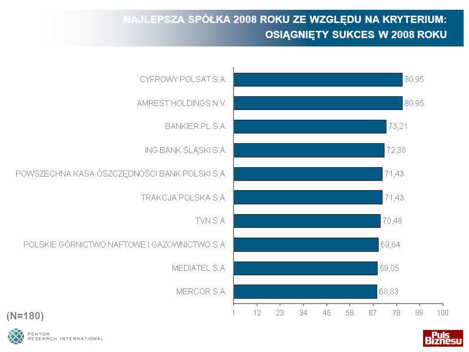NAJLEPSZA SPÓŁKA 2008 ROKU ZE WZGLĘDU NA KRYTERIUM: OSIĄGNIĘTY SUKCES W 2008 ROKU (N=180)
