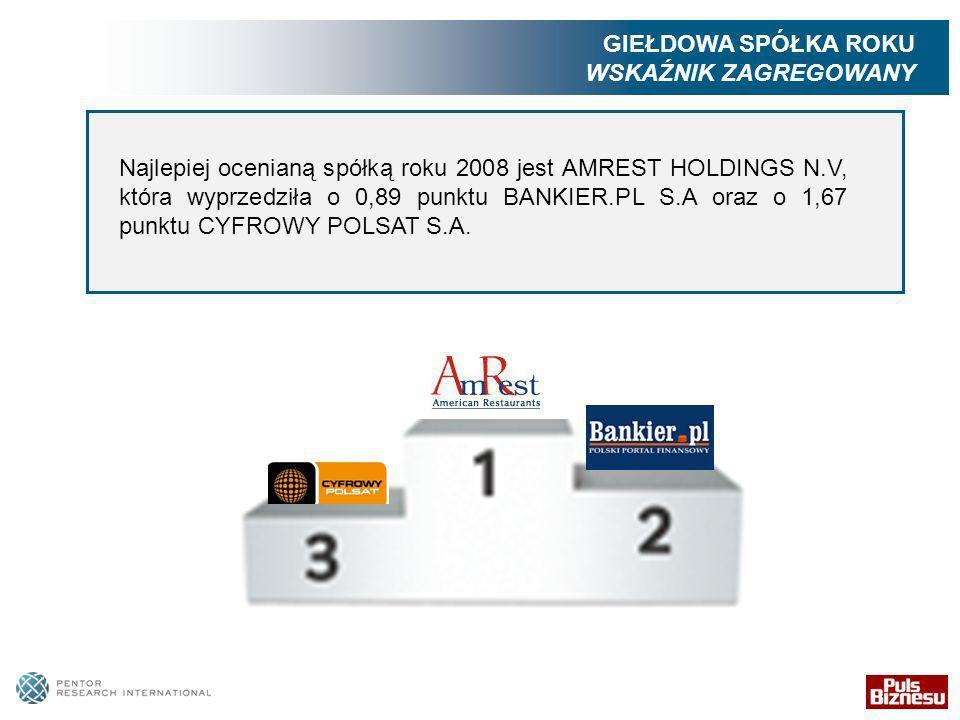 Najlepiej ocenianą spółką roku 2008 jest AMREST HOLDINGS N.V, która wyprzedziła o 0,89 punktu BANKIER.PL S.A oraz o 1,67 punktu CYFROWY POLSAT S.A.
