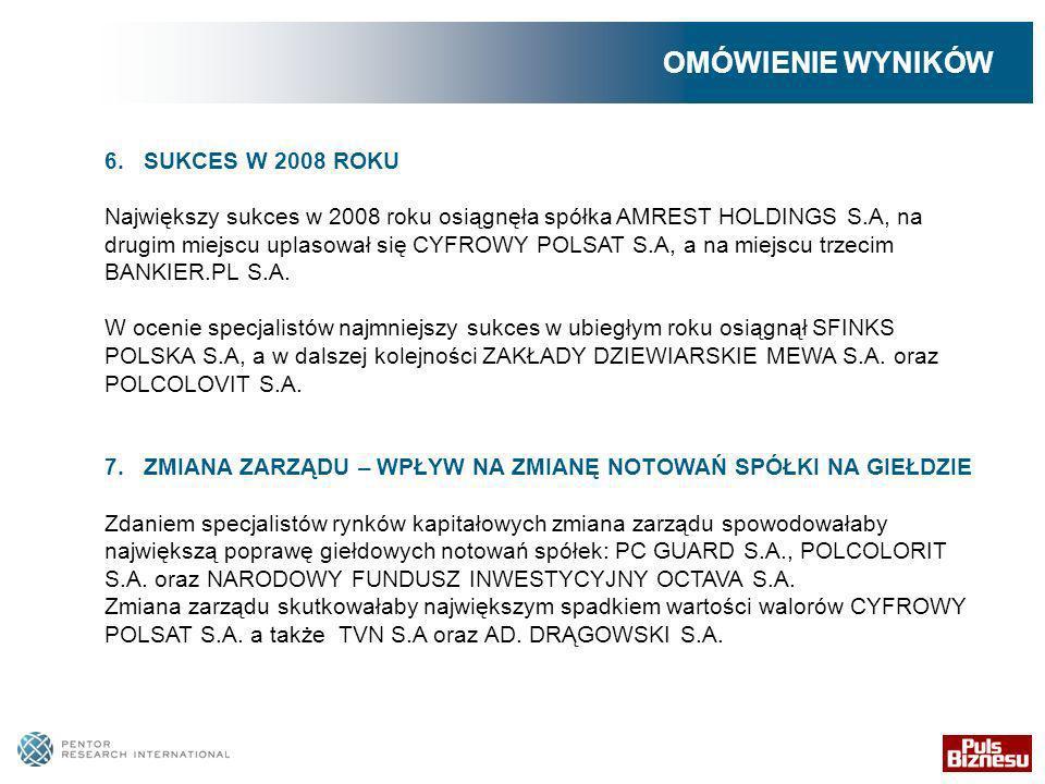 6. SUKCES W 2008 ROKU Największy sukces w 2008 roku osiągnęła spółka AMREST HOLDINGS S.A, na drugim miejscu uplasował się CYFROWY POLSAT S.A, a na mie