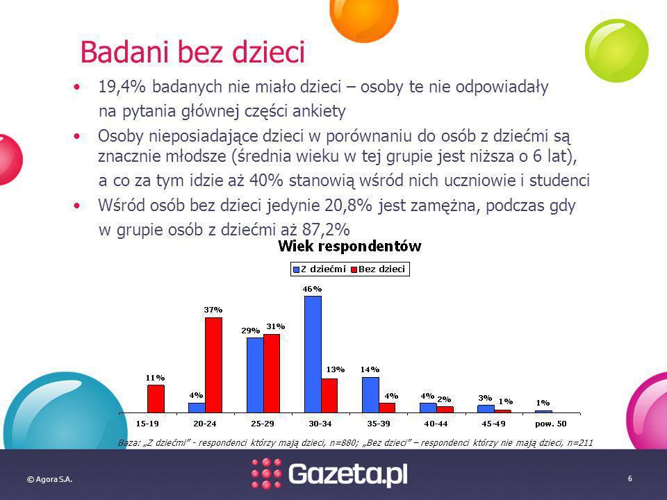 © Agora S.A. 6 Badani bez dzieci 19,4% badanych nie miało dzieci – osoby te nie odpowiadały na pytania głównej części ankiety Osoby nieposiadające dzi
