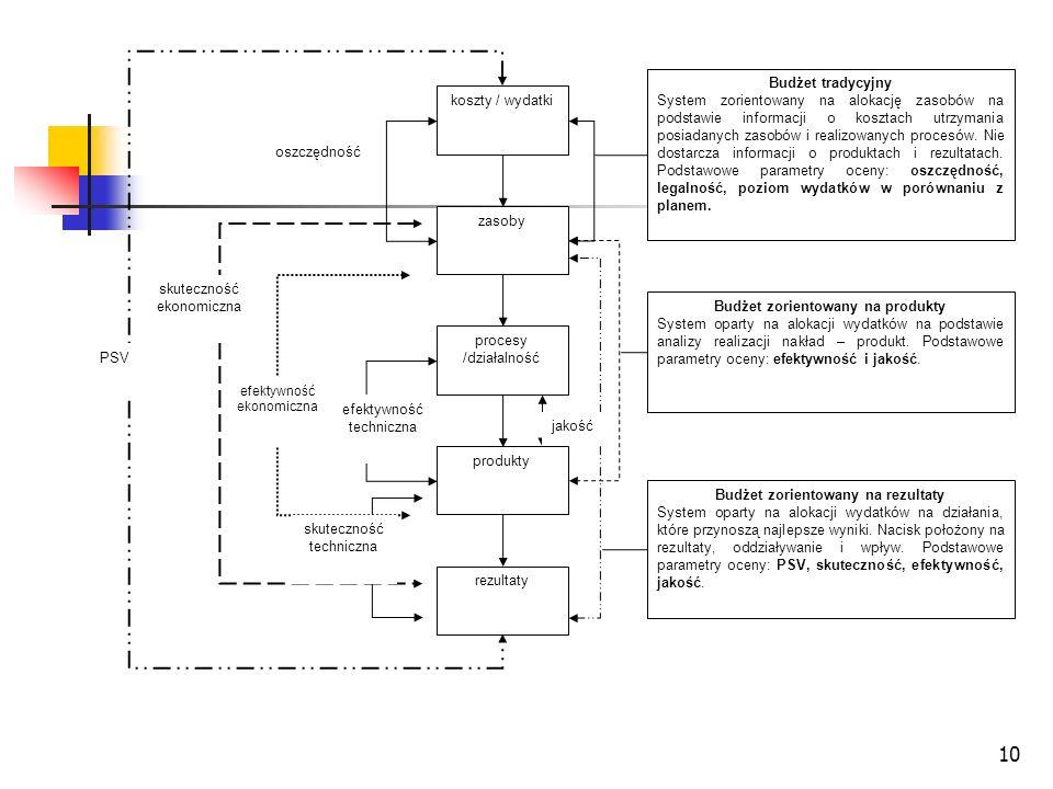 11 Produkty – rezultaty – oddziaływanie - wpływ Przykładowo, pomoc medyczna dla ofiary wypadku samochodowego jest produktem.