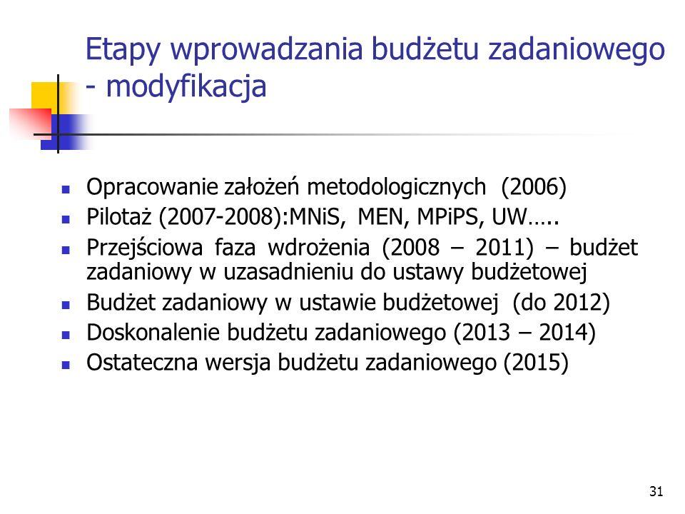 31 Etapy wprowadzania budżetu zadaniowego - modyfikacja Opracowanie założeń metodologicznych (2006) Pilotaż (2007-2008):MNiS, MEN, MPiPS, UW….. Przejś
