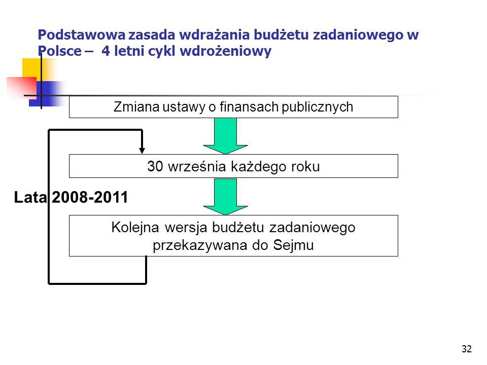 32 Podstawowa zasada wdrażania budżetu zadaniowego w Polsce – 4 letni cykl wdrożeniowy Zmiana ustawy o finansach publicznych 30 września każdego roku