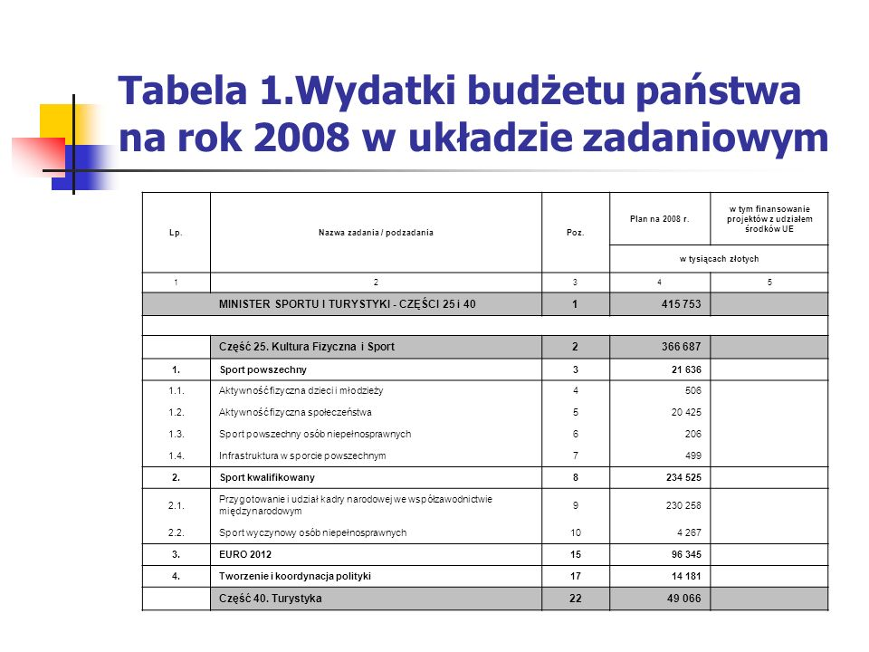 Tabela 1.Wydatki budżetu państwa na rok 2008 w układzie zadaniowym Lp.Nazwa zadania / podzadaniaPoz. Plan na 2008 r. w tym finansowanie projektów z ud