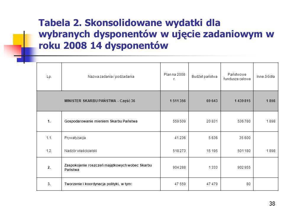 38 Tabela 2. Skonsolidowane wydatki dla wybranych dysponentów w ujęcie zadaniowym w roku 2008 14 dysponentów Lp.Nazwa zadania / podzadania Plan na 200