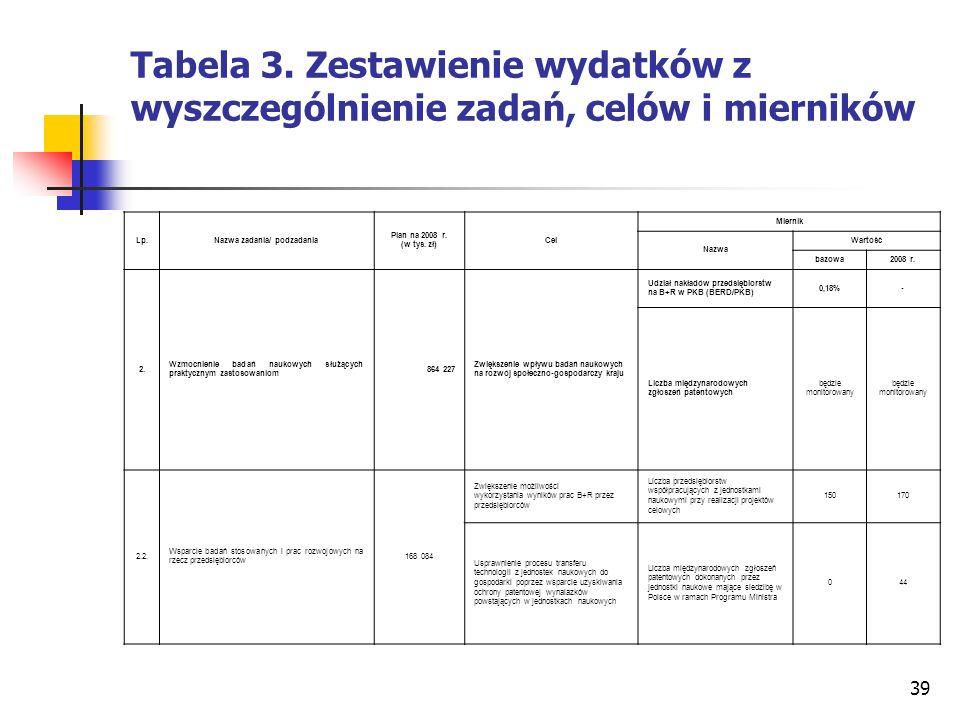 39 Tabela 3. Zestawienie wydatków z wyszczególnienie zadań, celów i mierników Lp.Nazwa zadania/ podzadania Plan na 2008 r. (w tys. zł) Cel Miernik Naz