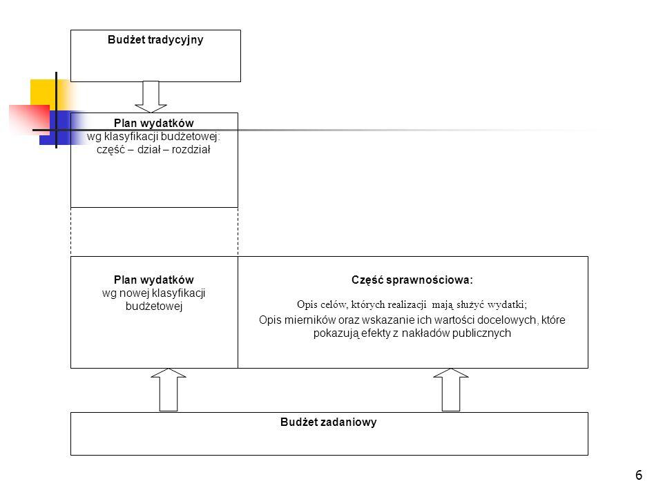 6 Budżet tradycyjny Plan wydatków wg klasyfikacji budżetowej: część – dział – rozdział Budżet zadaniowy Plan wydatków wg nowej klasyfikacji budżetowej