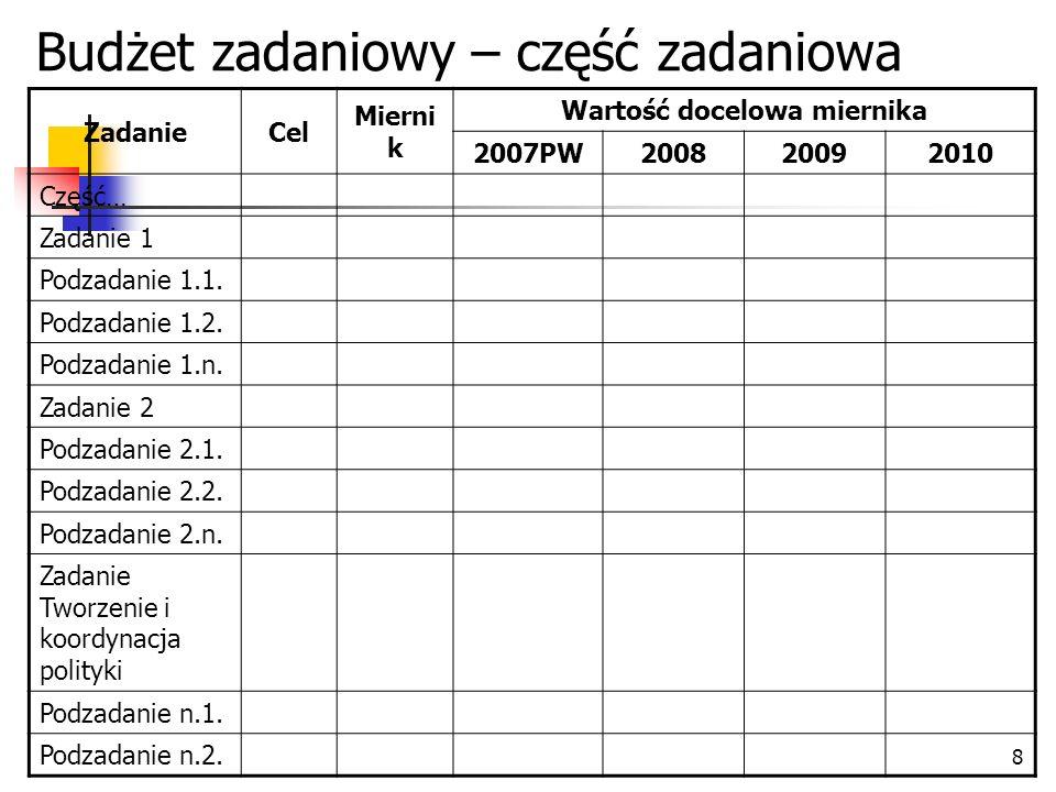 8 ZadanieCel Mierni k Wartość docelowa miernika 2007PW200820092010 Część… Zadanie 1 Podzadanie 1.1. Podzadanie 1.2. Podzadanie 1.n. Zadanie 2 Podzadan