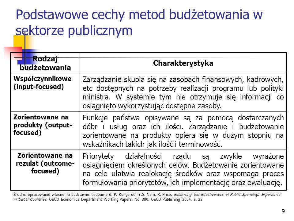 9 Podstawowe cechy metod budżetowania w sektorze publicznym Rodzaj budżetowania Charakterystyka Współczynnikowe (input-focused) Zarządzanie skupia się