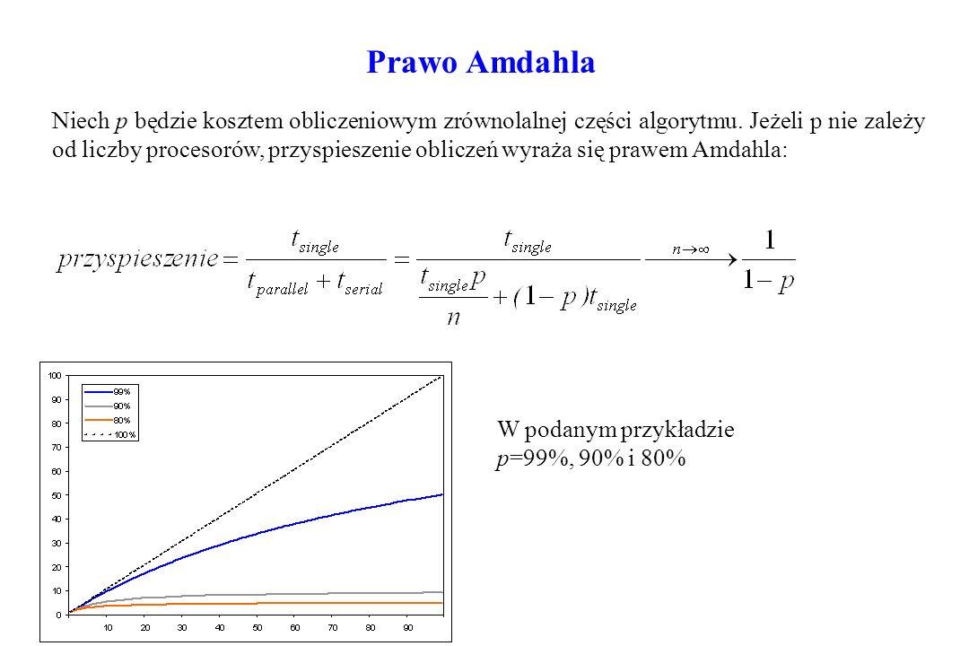 Prawo Amdahla Niech p będzie kosztem obliczeniowym zrównolalnej części algorytmu. Jeżeli p nie zależy od liczby procesorów, przyspieszenie obliczeń wy