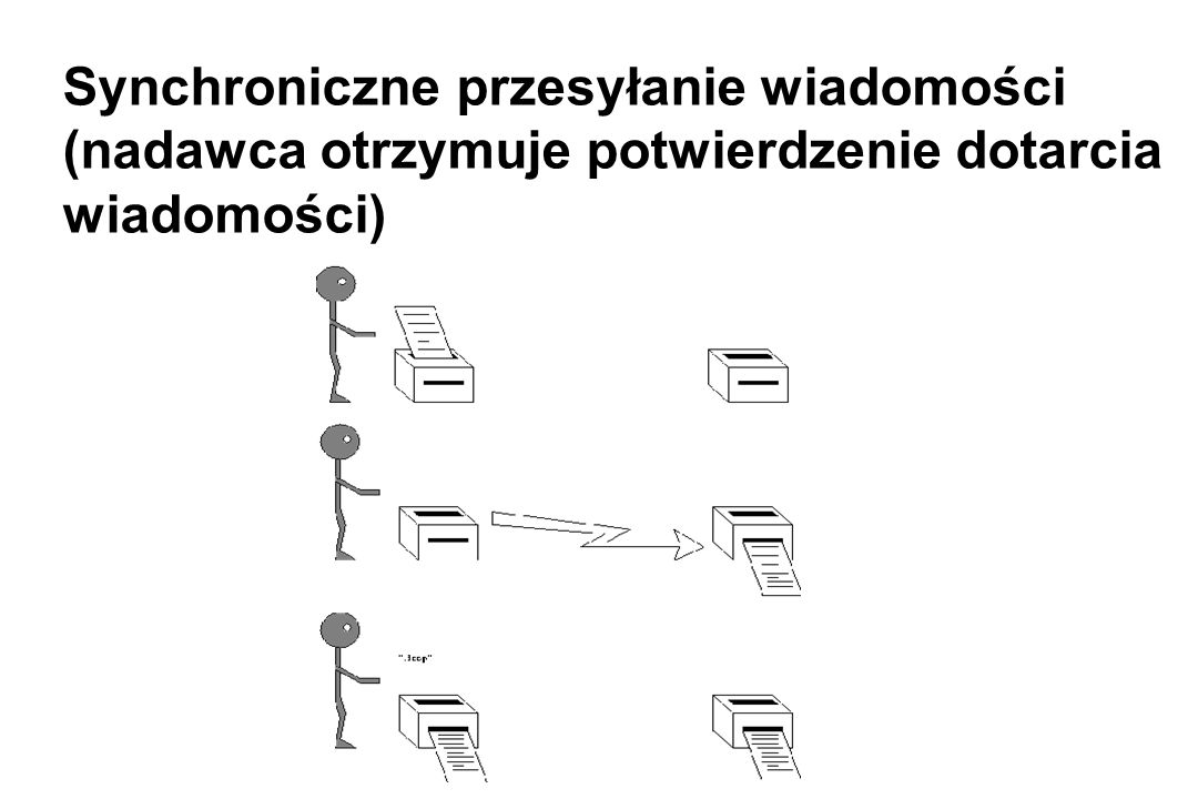 Synchroniczne przesyłanie wiadomości (nadawca otrzymuje potwierdzenie dotarcia wiadomości)