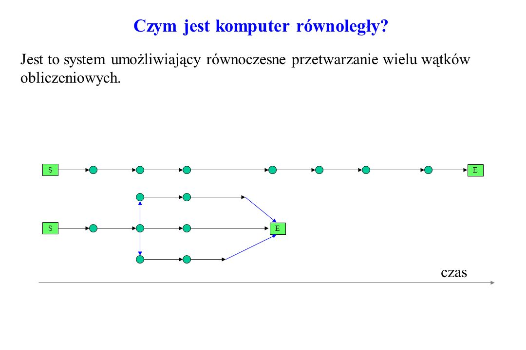 Czym jest komputer równoległy? Jest to system umożliwiający równoczesne przetwarzanie wielu wątków obliczeniowych. S E S E czas