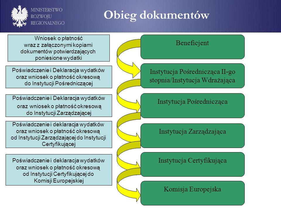 Beneficjent Instytucja Pośrednicząca II-go stopnia/Instytucja Wdrażająca Instytucja Pośrednicząca Instytucja Zarządzająca Instytucja Certyfikująca Kom