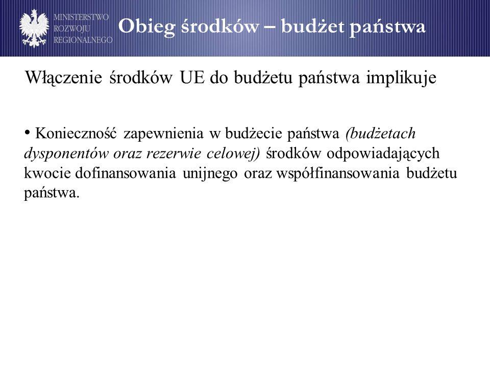 Obieg środków – budżet państwa Włączenie środków UE do budżetu państwa implikuje Konieczność zapewnienia w budżecie państwa (budżetach dysponentów ora