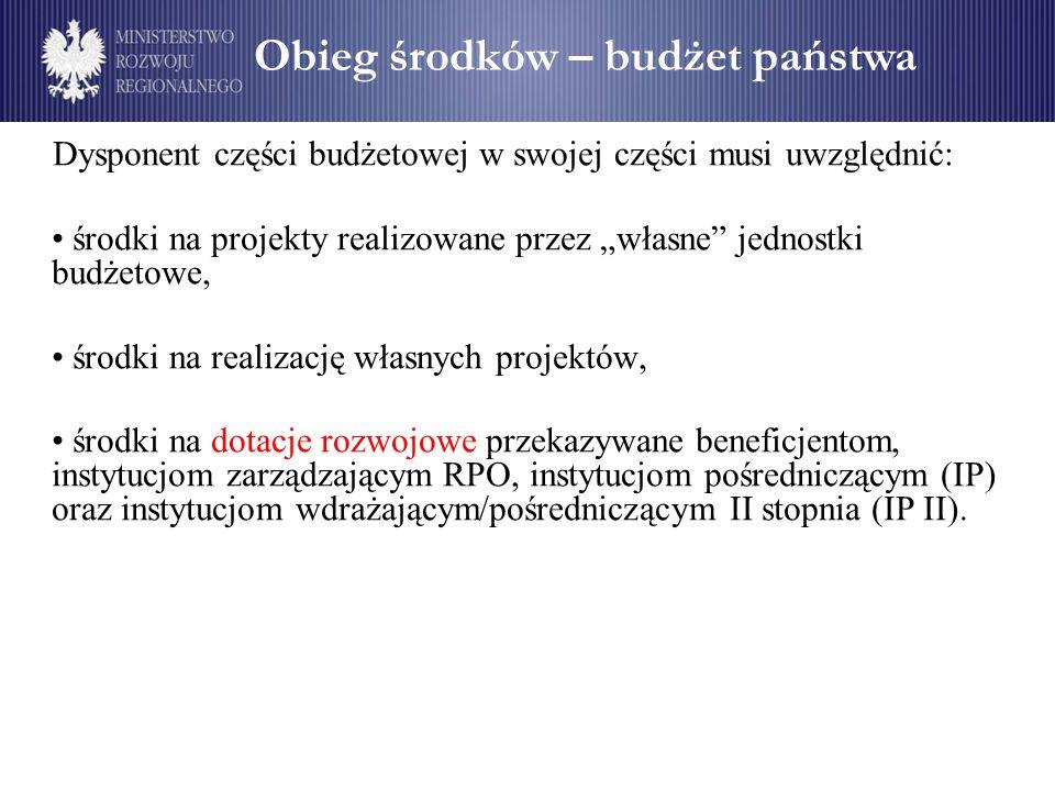 Obieg środków – budżet państwa Dysponent części budżetowej w swojej części musi uwzględnić: środki na projekty realizowane przez własne jednostki budż