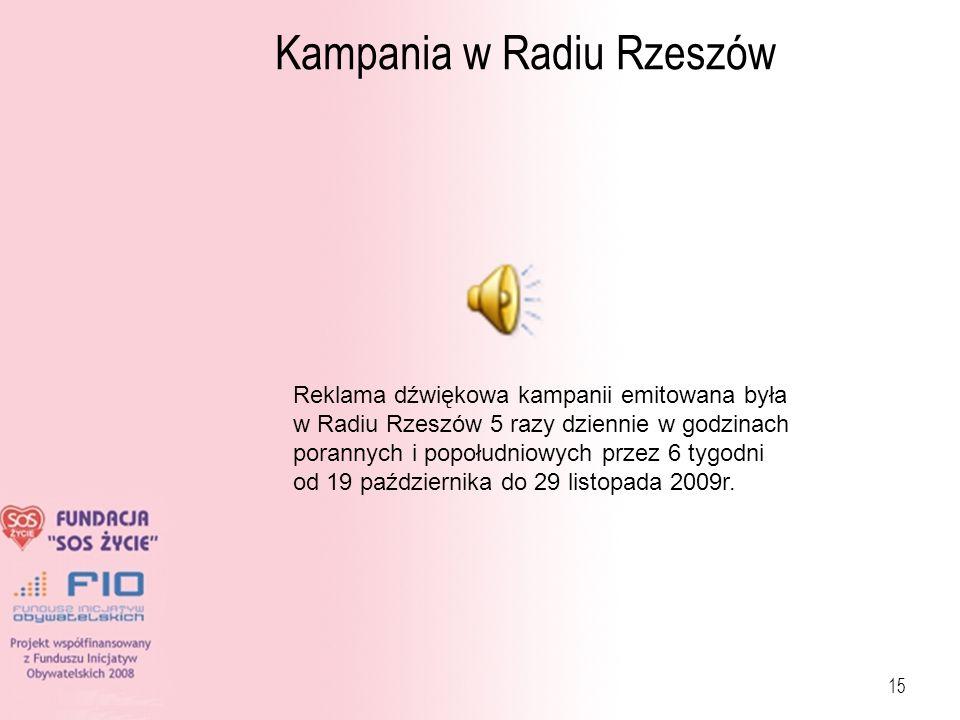 15 Kampania w Radiu Rzeszów Reklama dźwiękowa kampanii emitowana była w Radiu Rzeszów 5 razy dziennie w godzinach porannych i popołudniowych przez 6 t