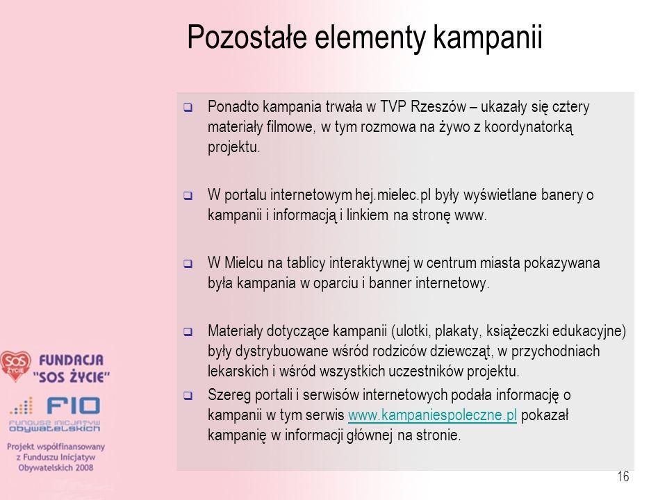 16 Pozostałe elementy kampanii Ponadto kampania trwała w TVP Rzeszów – ukazały się cztery materiały filmowe, w tym rozmowa na żywo z koordynatorką pro