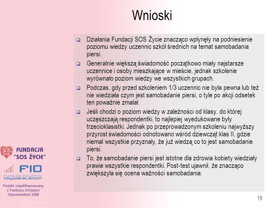 19 Wnioski Działania Fundacji SOS Życie znacząco wpłynęły na podniesienie poziomu wiedzy uczennic szkół średnich na temat samobadania piersi. Generaln