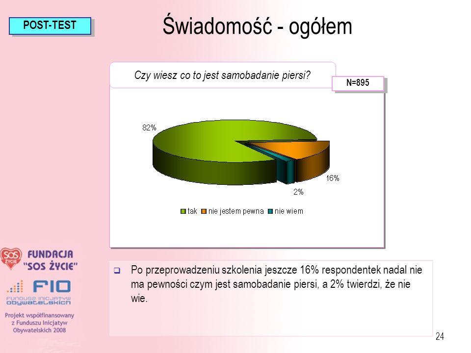 24 Świadomość - ogółem Po przeprowadzeniu szkolenia jeszcze 16% respondentek nadal nie ma pewności czym jest samobadanie piersi, a 2% twierdzi, że nie
