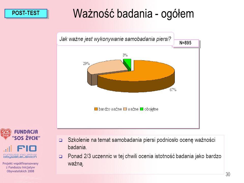 30 Ważność badania - ogółem N=895 POST-TEST Jak ważne jest wykonywanie samobadania piersi? Szkolenie na temat samobadania piersi podniosło ocenę ważno