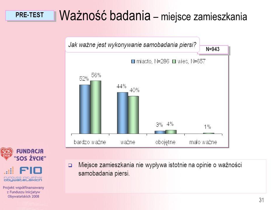 31 Ważność badania – miejsce zamieszkania N=943 PRE-TEST Miejsce zamieszkania nie wypływa istotnie na opinie o ważności samobadania piersi. Jak ważne