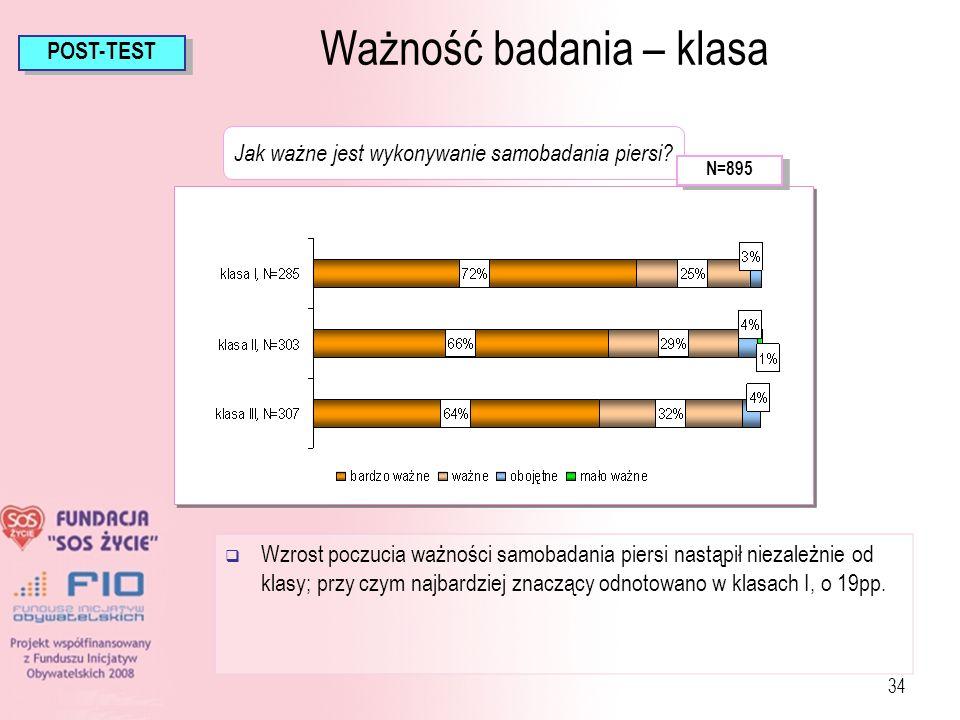 34 Ważność badania – klasa Wzrost poczucia ważności samobadania piersi nastąpił niezależnie od klasy; przy czym najbardziej znaczący odnotowano w klas