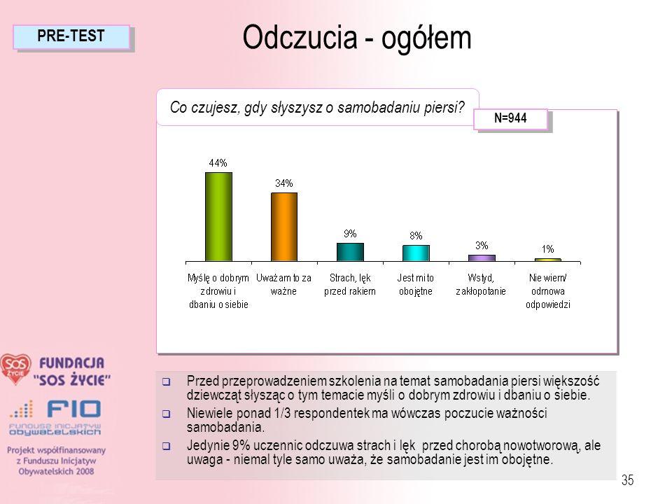 35 Przed przeprowadzeniem szkolenia na temat samobadania piersi większość dziewcząt słysząc o tym temacie myśli o dobrym zdrowiu i dbaniu o siebie. Ni
