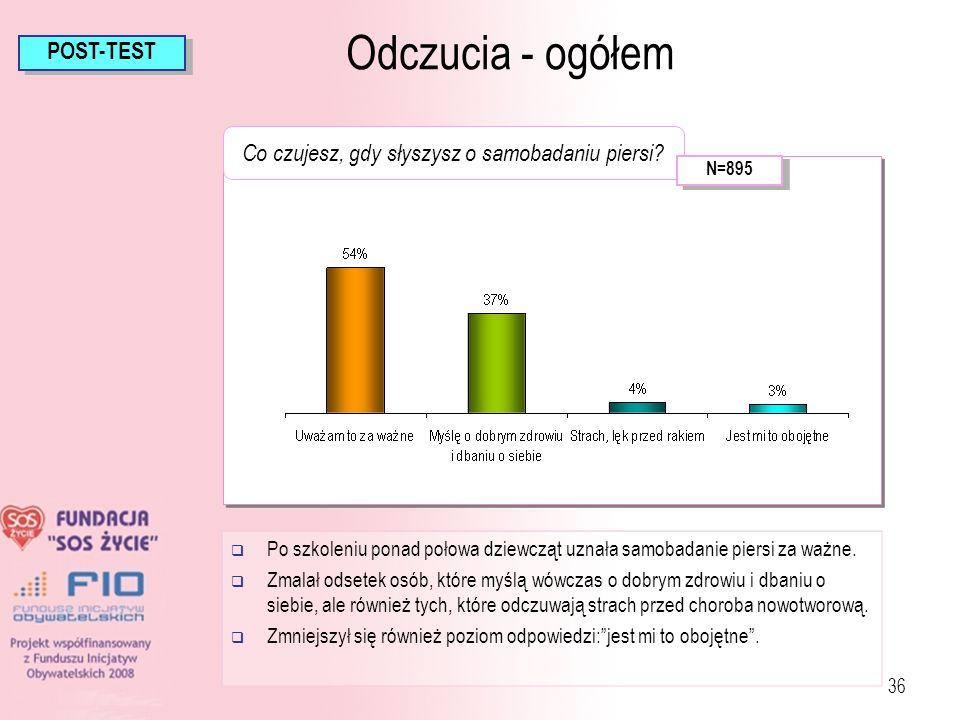 36 Po szkoleniu ponad połowa dziewcząt uznała samobadanie piersi za ważne. Zmalał odsetek osób, które myślą wówczas o dobrym zdrowiu i dbaniu o siebie