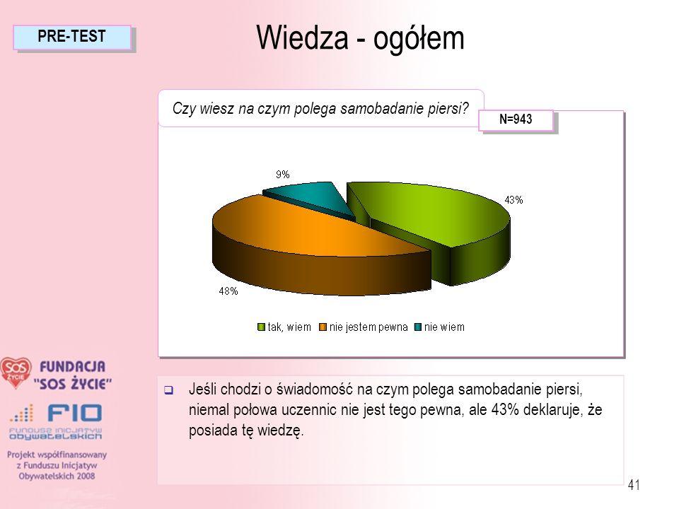 41 Jeśli chodzi o świadomość na czym polega samobadanie piersi, niemal połowa uczennic nie jest tego pewna, ale 43% deklaruje, że posiada tę wiedzę. C