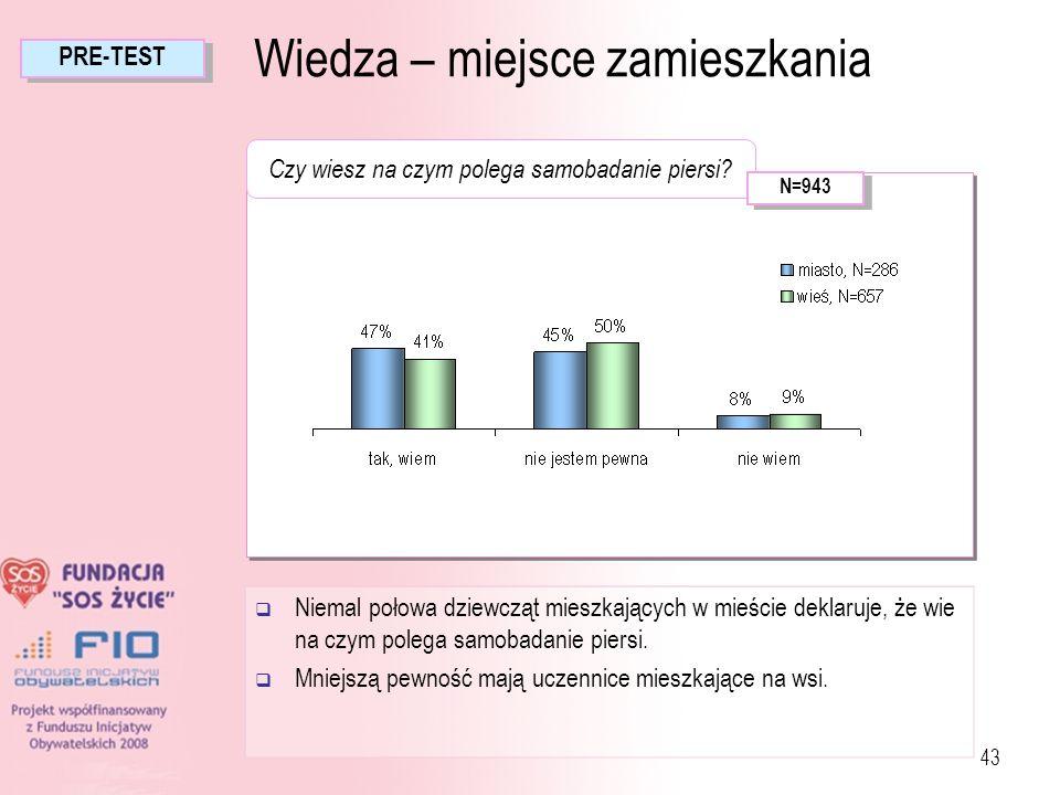 43 Niemal połowa dziewcząt mieszkających w mieście deklaruje, że wie na czym polega samobadanie piersi. Mniejszą pewność mają uczennice mieszkające na